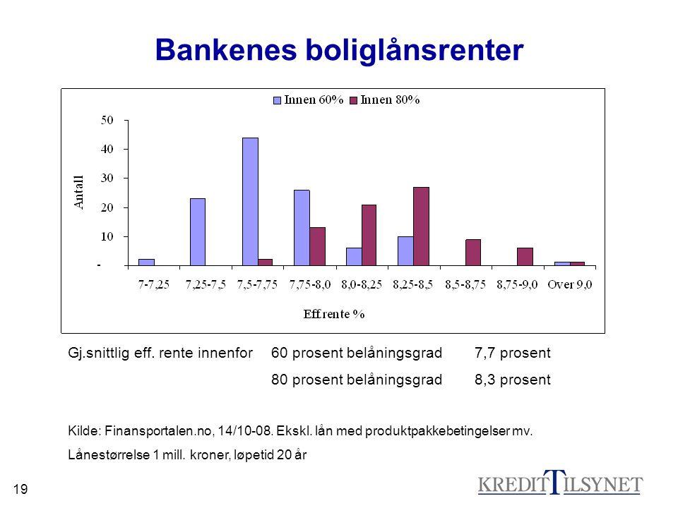 19 Bankenes boliglånsrenter Gj.snittlig eff.