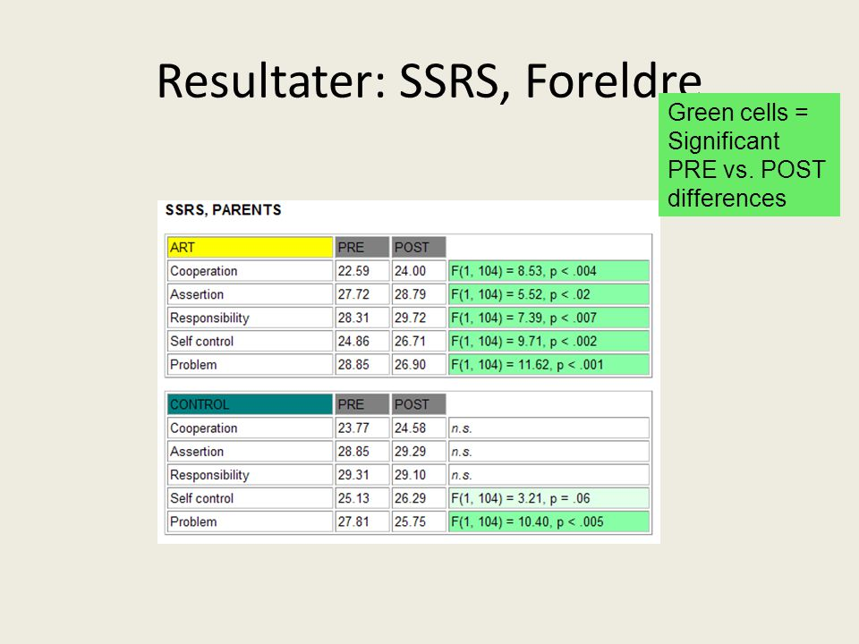 Resultater: SSRS, Foreldre Green cells = Significant PRE vs. POST differences