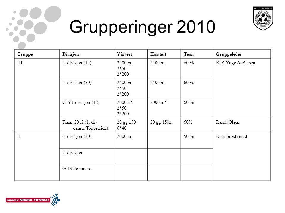 Grupperinger 2010 GruppeDivisjonVårtestHøsttestTeoriGruppeleder III4. divisjon (15)2400 m 2*50 2*200 2400 m60 %Karl Ynge Andersen 5. divisjon (30)2400