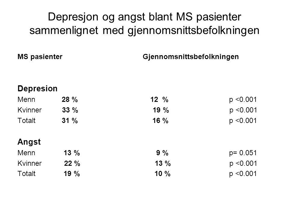 Depresjon og angst blant MS pasienter sammenlignet med gjennomsnittsbefolkningen MS pasienter Gjennomsnittsbefolkningen Depresion Menn 28 % 12 % p <0.