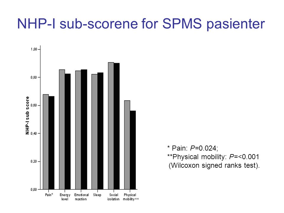 NHP-I sub-scorene for SPMS pasienter * Pain: P=0.024; **Physical mobility: P=<0.001 (Wilcoxon signed ranks test).