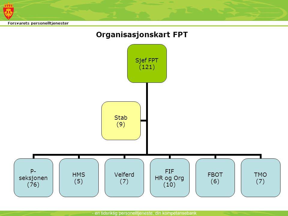 Organisasjonskart FPT Sjef FPT (121) P- seksjonen (76) HMS (5) Velferd (7) FIF HR og Org (10) FBOT (6) TMO (7) Stab (9)