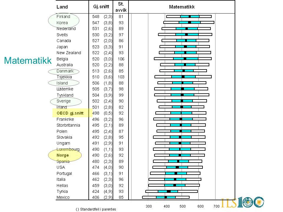 Prestasjoner i et nordisk perspektiv over eller under OECD-gjennomsnittet