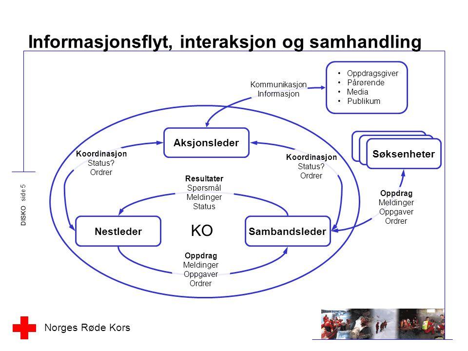 Norges Røde Kors DISKO side 5 Informasjonsflyt, interaksjon og samhandling Aksjonsleder NestlederSambandsleder KO Resultater Spørsmål Meldinger Status Oppdrag Meldinger Oppgaver Ordrer Koordinasjon Status.