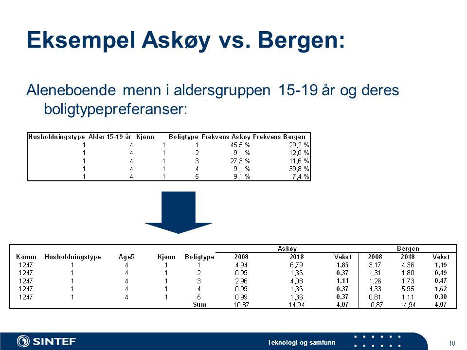 Teknologi og samfunn 10 Eksempel Askøy vs.