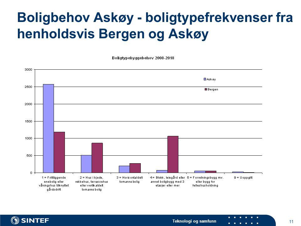 Teknologi og samfunn 11 Boligbehov Askøy - boligtypefrekvenser fra henholdsvis Bergen og Askøy