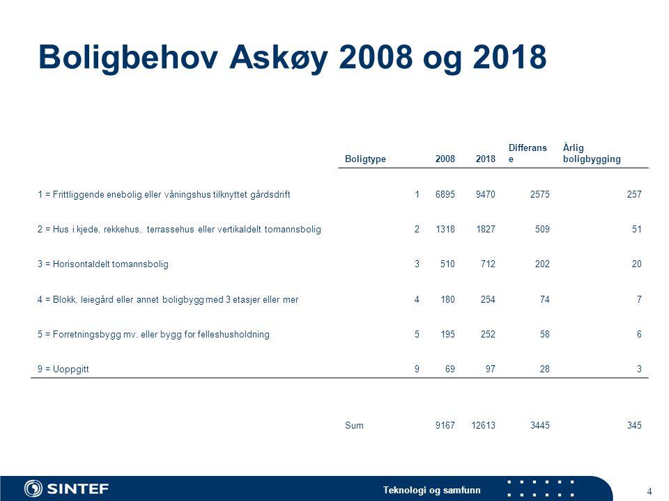 Teknologi og samfunn 5 Boligtypebehov 2008-2018