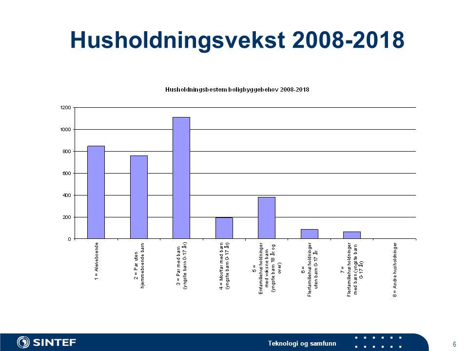 Teknologi og samfunn 6 Husholdningsvekst 2008-2018