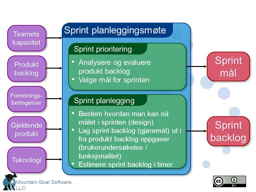 Mountain Goat Software, LLC Sprint planleggingsmøte Sprint prioritering • Analysere og evaluere produkt backlog • Velge mål for sprinten Sprint planle