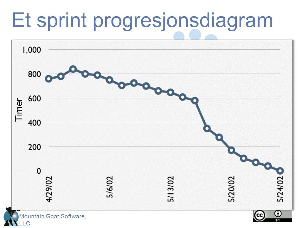 Mountain Goat Software, LLC Et sprint progresjonsdiagram Timer