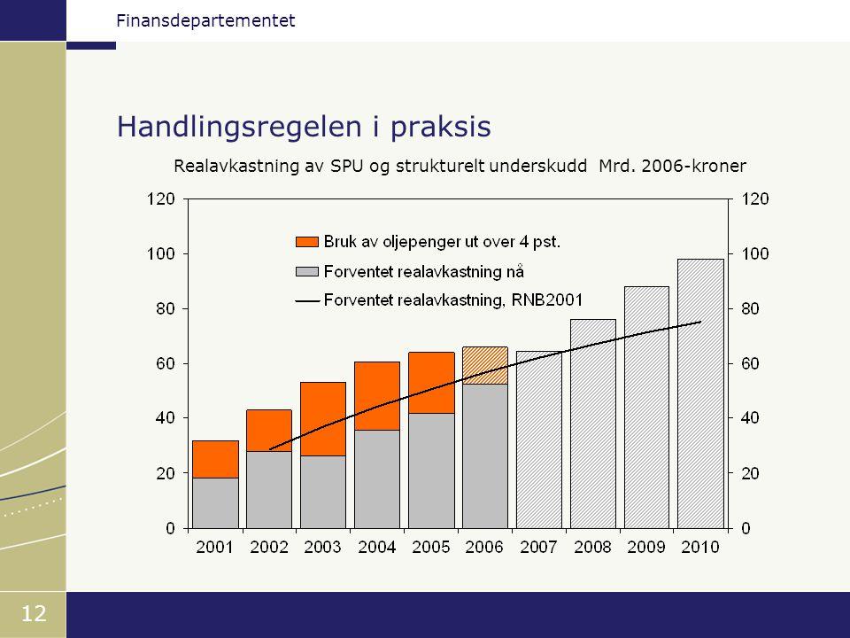 Finansdepartementet 12 Handlingsregelen i praksis Realavkastning av SPU og strukturelt underskudd Mrd. 2006-kroner