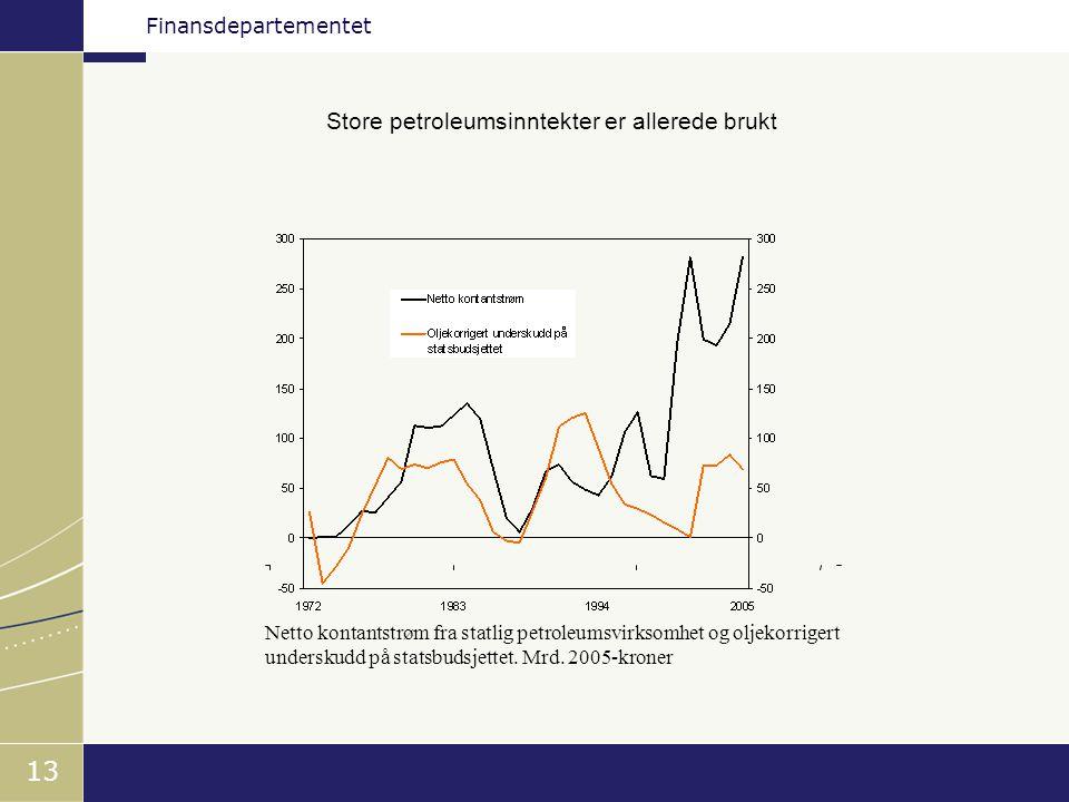 Finansdepartementet 13 Store petroleumsinntekter er allerede brukt Netto kontantstrøm fra statlig petroleumsvirksomhet og oljekorrigert underskudd på