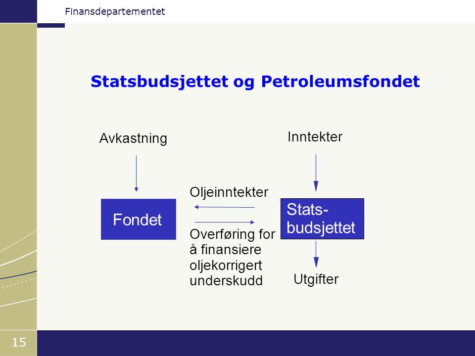 Finansdepartementet 15 Statsbudsjettet og Petroleumsfondet Fondet Stats- budsjettet Avkastning Inntekter Utgifter Overføring for å finansiere oljekorr