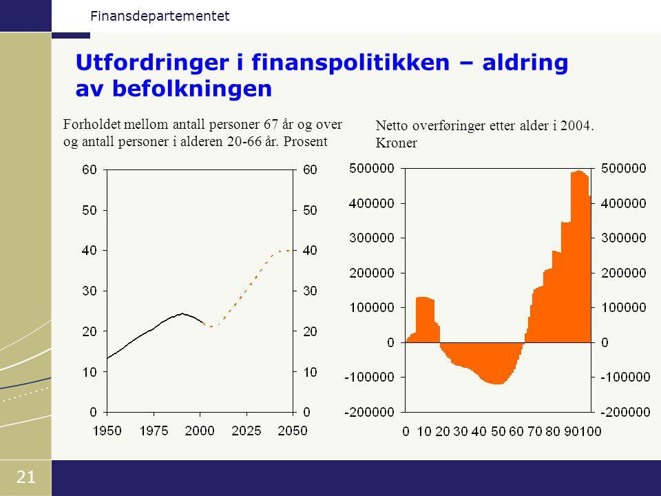 Finansdepartementet 21 Forholdet mellom antall personer 67 år og over og antall personer i alderen 20-66 år. Prosent Netto overføringer etter alder i
