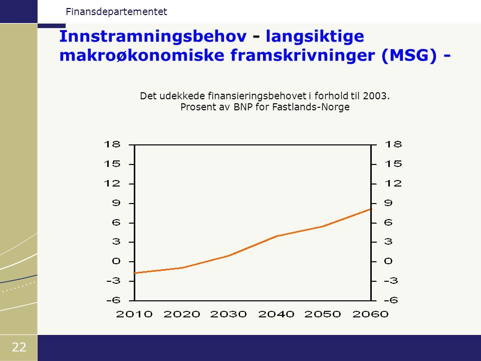 Finansdepartementet 22 Innstramningsbehov - langsiktige makroøkonomiske framskrivninger (MSG) - Det udekkede finansieringsbehovet i forhold til 2003.
