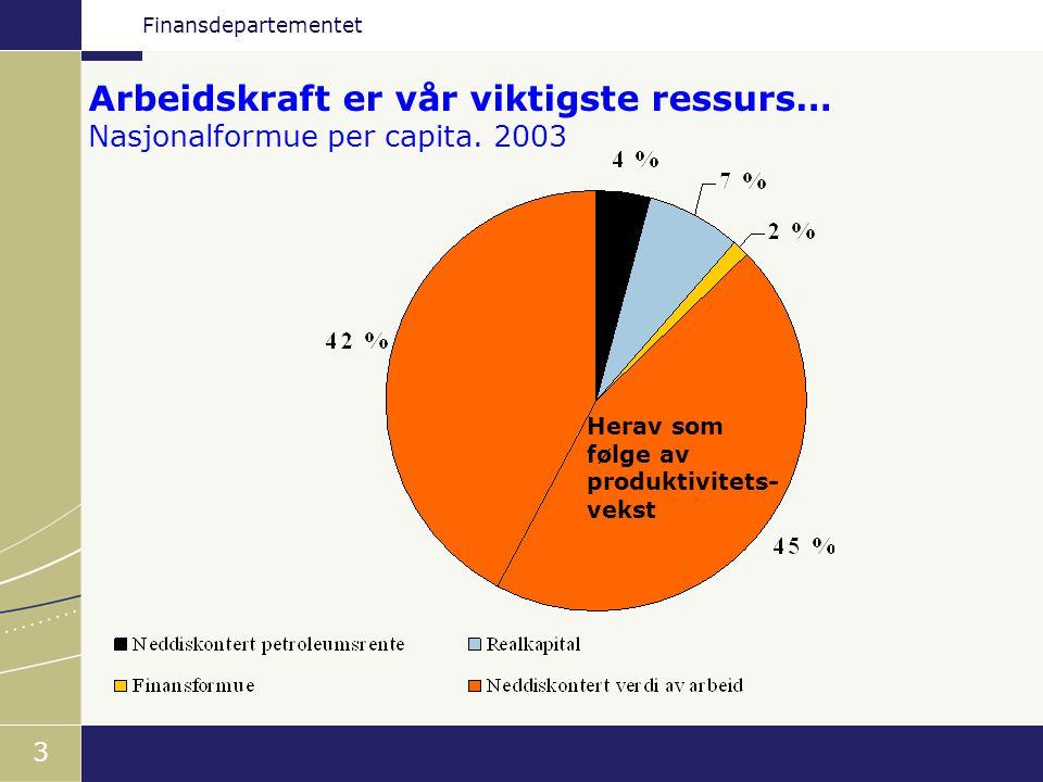 Finansdepartementet 3 Arbeidskraft er vår viktigste ressurs… Nasjonalformue per capita. 2003 Herav som følge av produktivitets- vekst