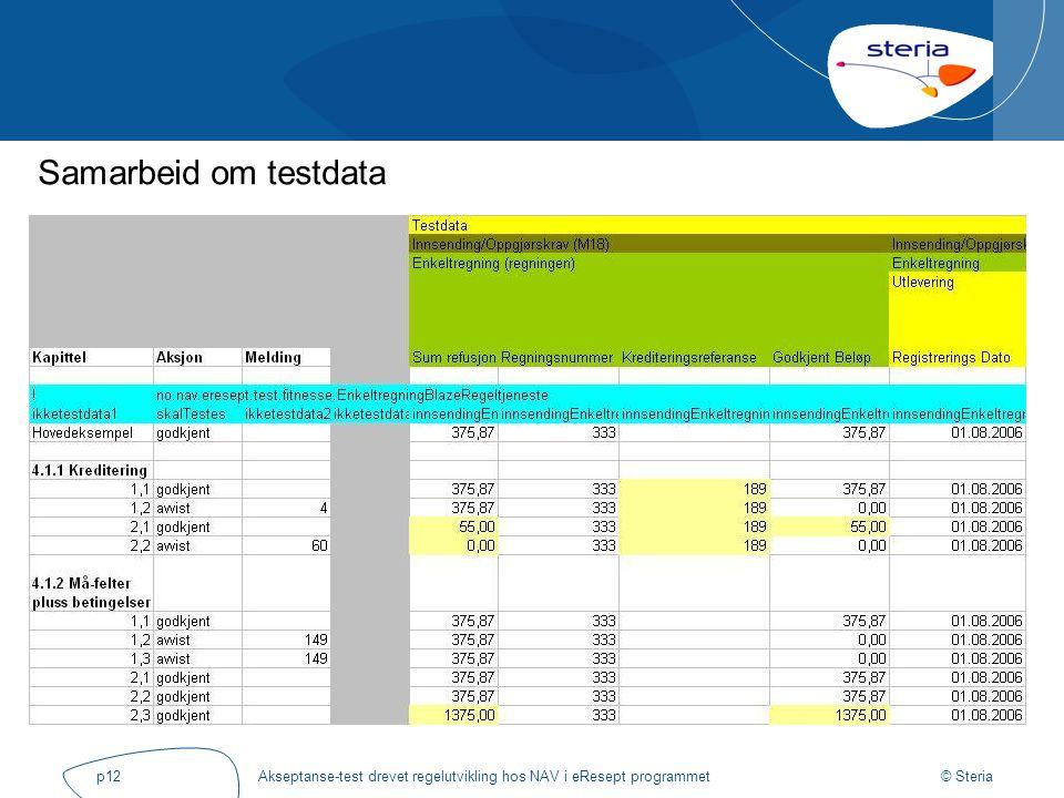 © Steria Akseptanse-test drevet regelutvikling hos NAV i eResept programmetp12 Samarbeid om testdata