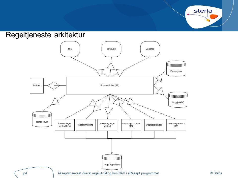© Steria Akseptanse-test drevet regelutvikling hos NAV i eResept programmetp4 Regeltjeneste arkitektur