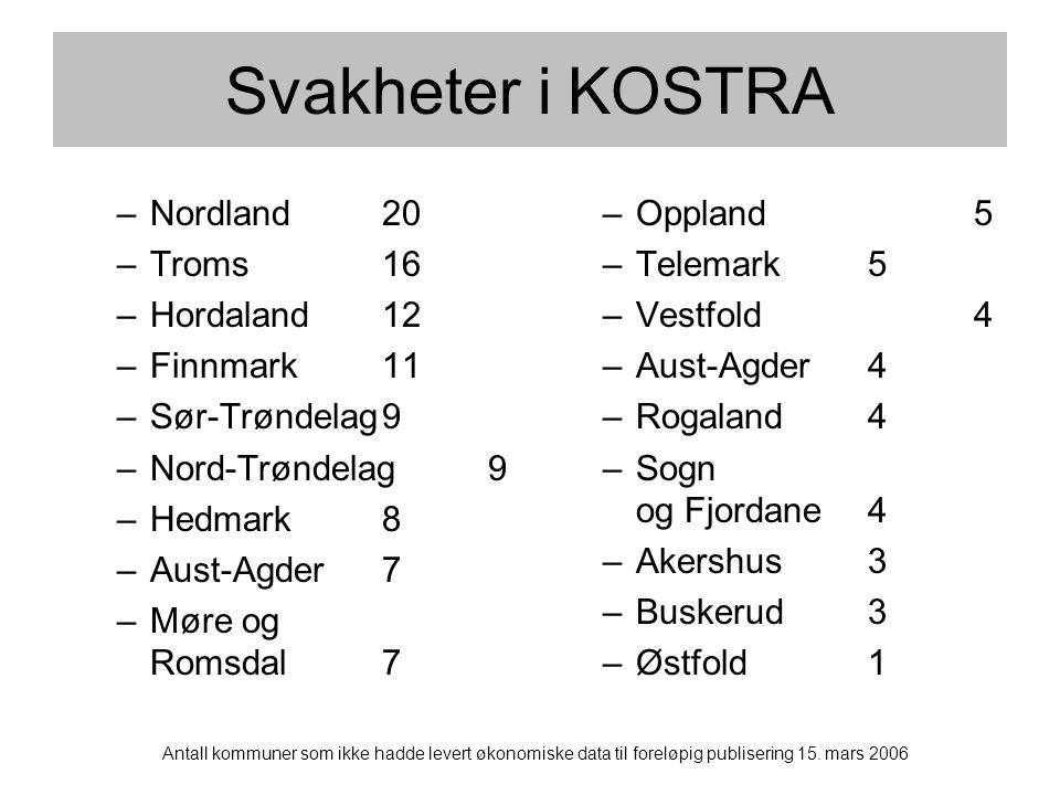 –Nordland20 –Troms16 –Hordaland12 –Finnmark11 –Sør-Trøndelag9 –Nord-Trøndelag9 –Hedmark8 –Aust-Agder7 –Møre og Romsdal7 –Oppland5 –Telemark5 –Vestfold4 –Aust-Agder4 –Rogaland4 –Sogn og Fjordane4 –Akershus3 –Buskerud3 –Østfold1 Antall kommuner som ikke hadde levert økonomiske data til foreløpig publisering 15.