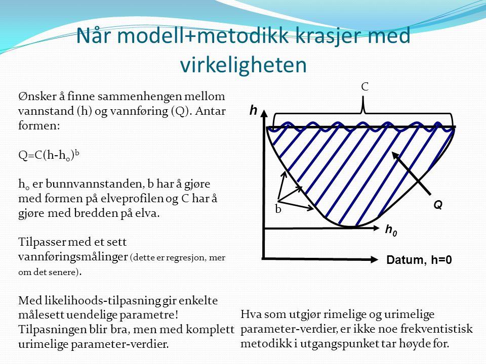 Når modell+metodikk krasjer med virkeligheten Ønsker å finne sammenhengen mellom vannstand (h) og vannføring (Q). Antar formen: Q=C(h-h 0 ) b h 0 er b