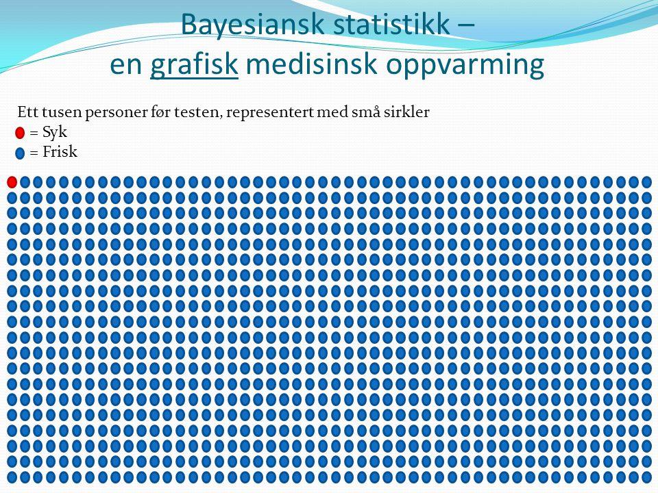 Bayesiansk statistikk – en grafisk medisinsk oppvarming Ett tusen personer før testen, representert med små sirkler = Syk = Frisk