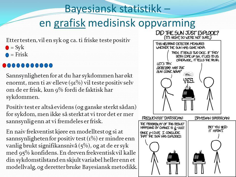 Bayesiansk statistikk – en grafisk medisinsk oppvarming Etter testen, vil en syk og ca. ti friske teste positiv = Syk = Frisk Sannsynligheten for at d