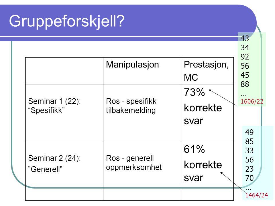 """Gruppeforskjell? ManipulasjonPrestasjon, MC Seminar 1 (22): """"Spesifikk"""" Ros - spesifikk tilbakemelding 73% korrekte svar Seminar 2 (24): """"Generell"""" Ro"""