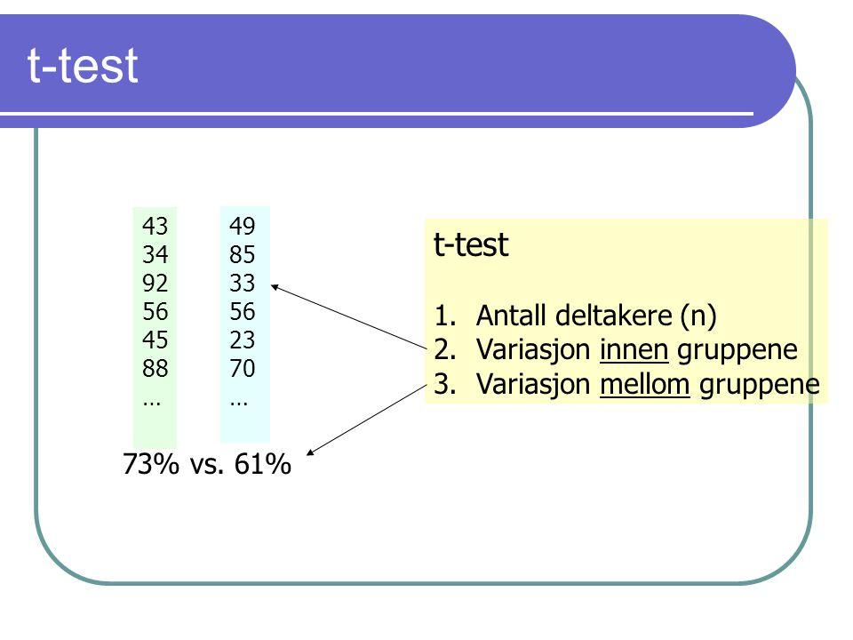 t-test 43 34 92 56 45 88 … 49 85 33 56 23 70 … t-test 1.Antall deltakere (n) 2.Variasjon innen gruppene 3.Variasjon mellom gruppene 73% vs. 61%