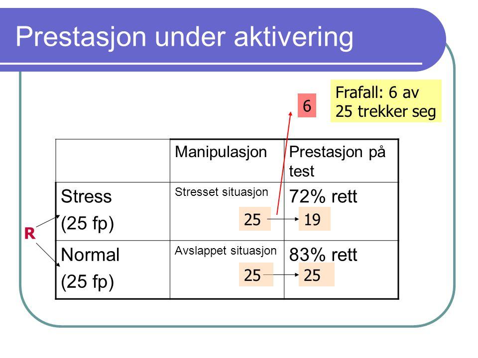 Prestasjon under aktivering ManipulasjonPrestasjon på test Stress (25 fp) Stresset situasjon 72% rett Normal (25 fp) Avslappet situasjon 83% rett R 25