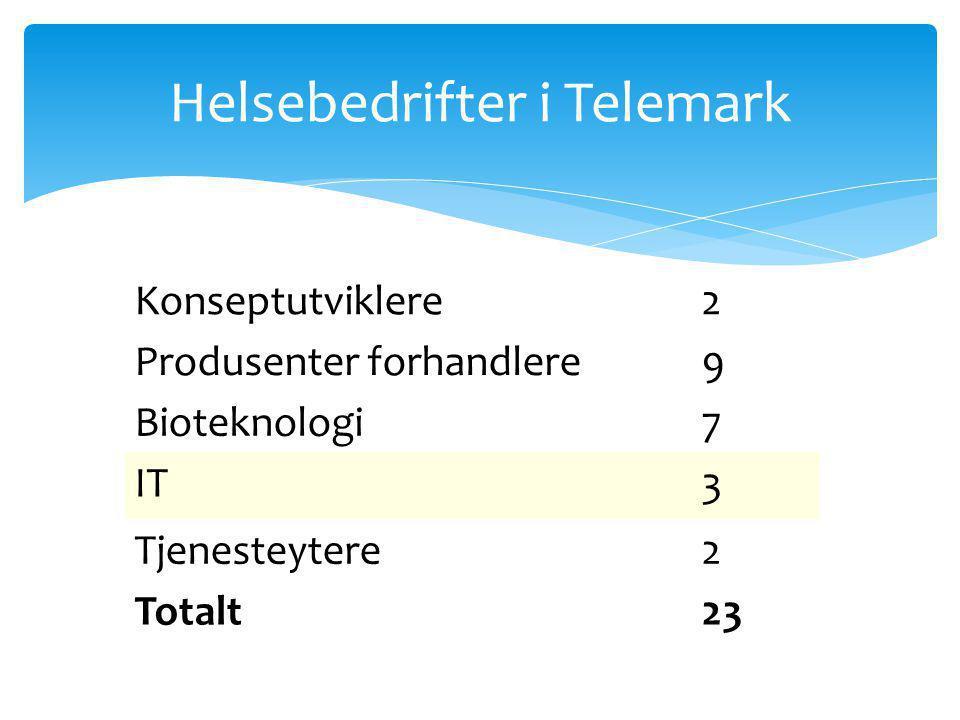 Helsebedrifter i Telemark Konseptutviklere2 Produsenter forhandlere9 Bioteknologi7 IT3 Tjenesteytere2 Totalt23