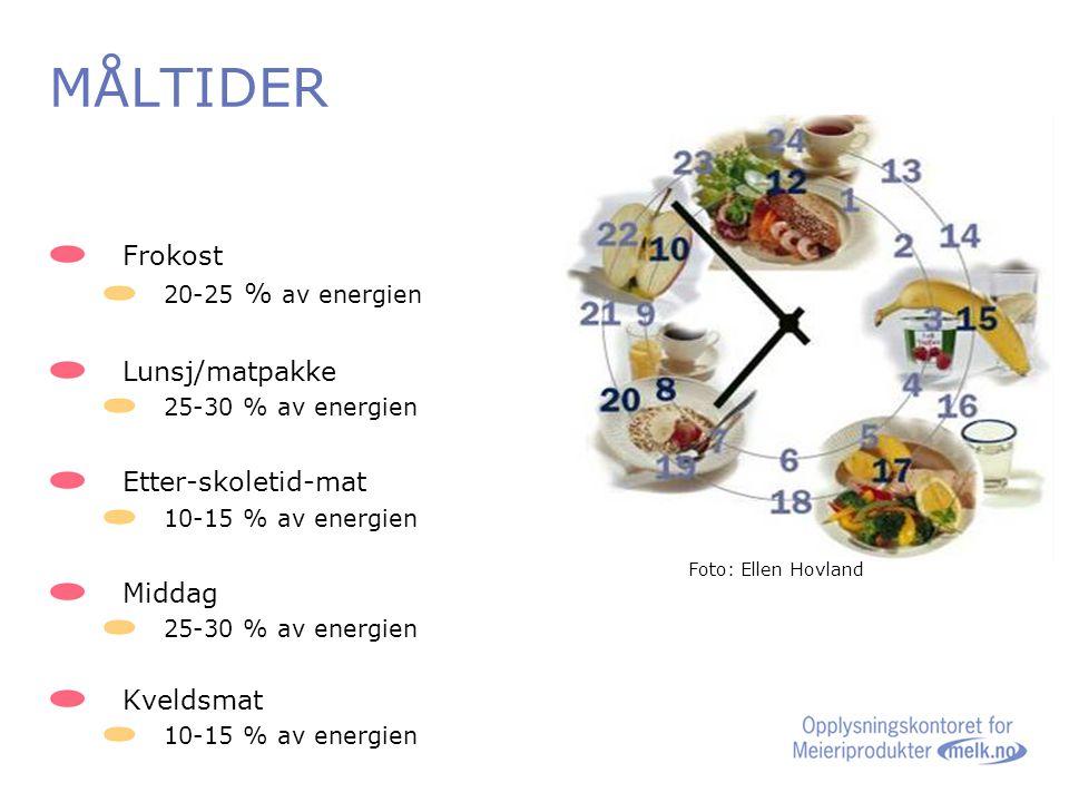 MÅLTIDER Frokost 20-25 % av energien Lunsj/matpakke 25-30 % av energien Etter-skoletid-mat 10-15 % av energien Middag 25-30 % av energien Kveldsmat 10-15 % av energien Foto: Ellen Hovland