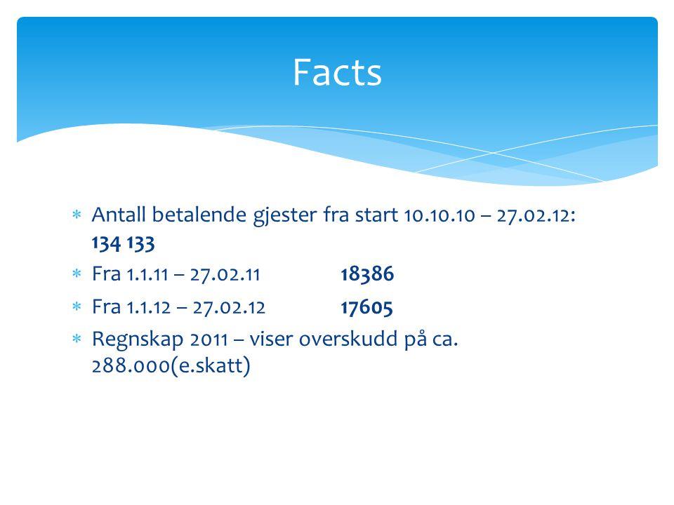  Antall betalende gjester fra start 10.10.10 – 27.02.12: 134 133  Fra 1.1.11 – 27.02.11 18386  Fra 1.1.12 – 27.02.1217605  Regnskap 2011 – viser o