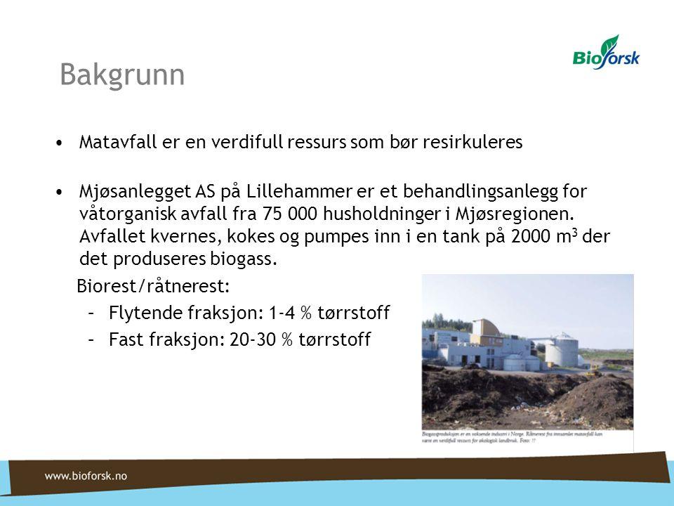 Bakgrunn Gjødselverdi: Flytende biorest inneholder mye nitrogen og kalium, og noe fosfor Fosforet i biorest er generelt svært plantetilgjengelig Fast biorest er hovedsaklig fosforgjødsel Innhold av skadelige stoffer?