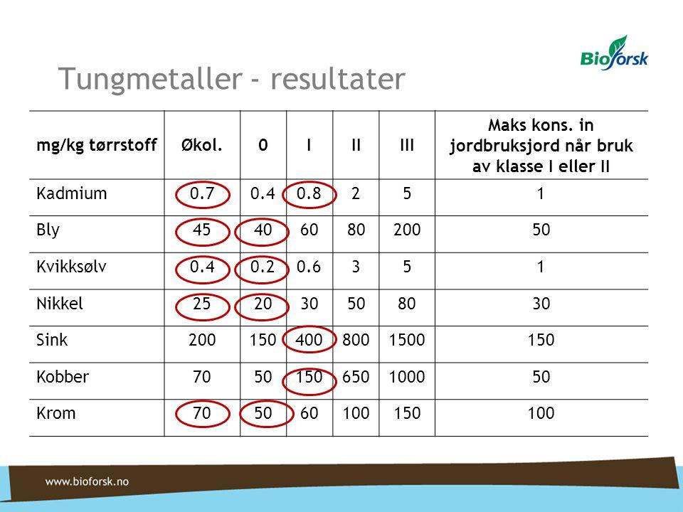 Tungmetaller - konklusjon •Innholdet av sink, kobber og kadmium gjør at begge fraksjonene av biorest klassifiseres i klasse 1.