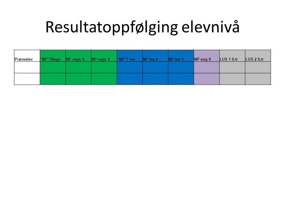 Resultatoppfølging elevnivå Prøveelev NP 7RegnNP regn 8NP regn 9 NP 7 lesNP les 8NP les 9NP eng 8LUS 1 8.trLUS 2 8.tr