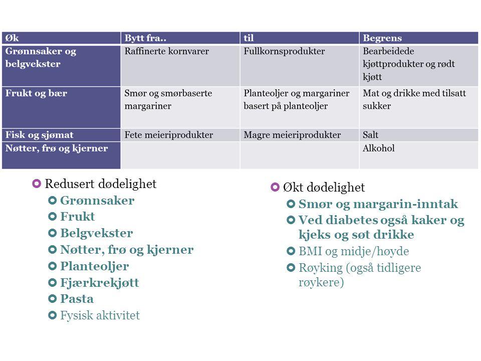  Økt dødelighet  Smør og margarin-inntak  Ved diabetes også kaker og kjeks og søt drikke  BMI og midje/høyde  Røyking (også tidligere røykere) 
