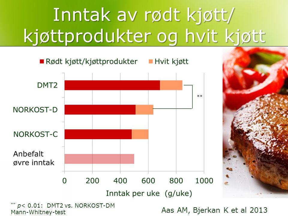 Inntak av rødt kjøtt/ kjøttprodukter og hvit kjøtt ** p< 0.01: DMT2 vs. NORKOST-DM Mann-Whitney-test Aas AM, Bjerkan K et al 2013