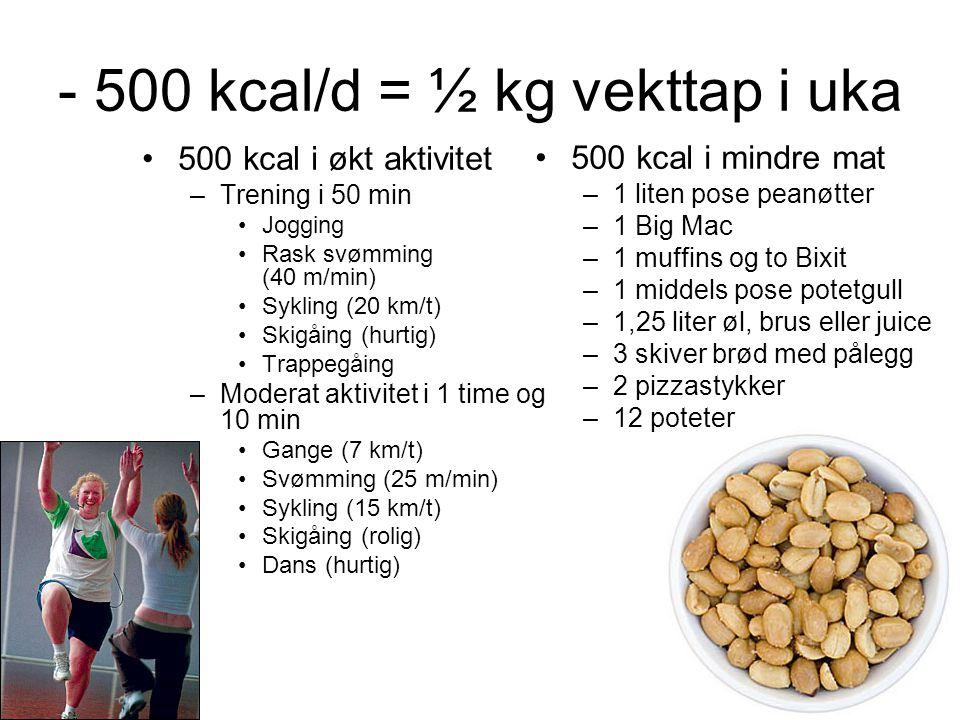 - 500 kcal/d = ½ kg vekttap i uka •500 kcal i økt aktivitet –Trening i 50 min •Jogging •Rask svømming (40 m/min) •Sykling (20 km/t) •Skigåing (hurtig)