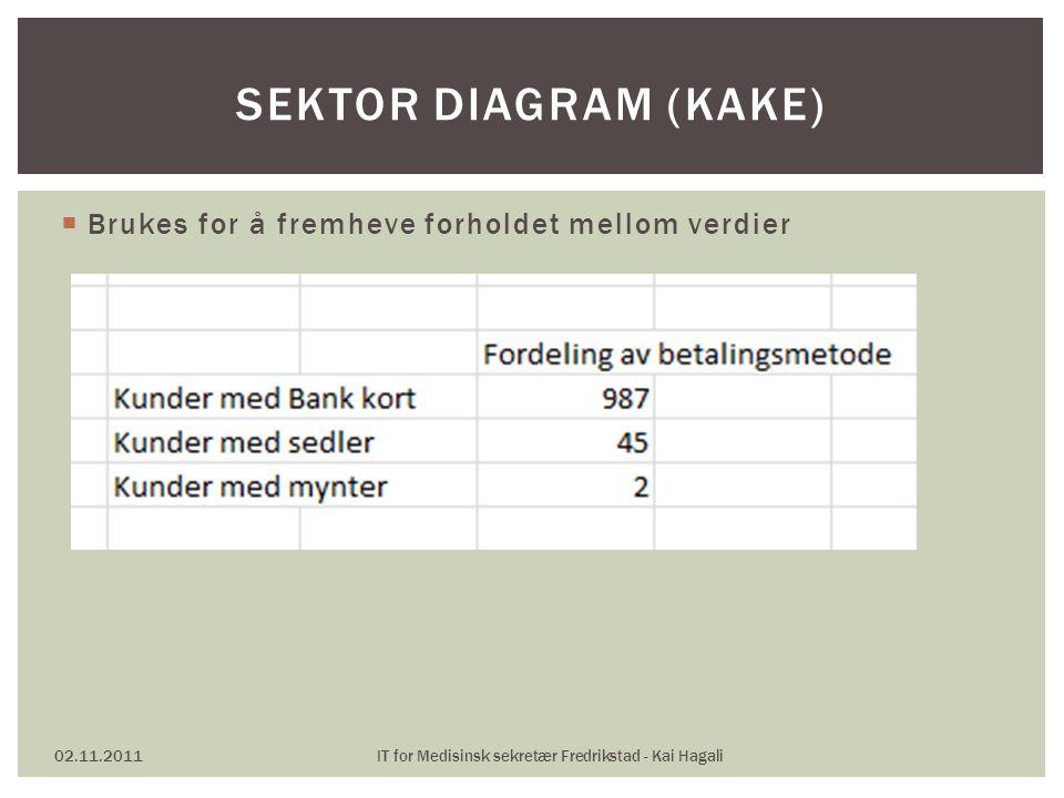  Brukes for å fremheve forholdet mellom verdier 02.11.2011IT for Medisinsk sekretær Fredrikstad - Kai Hagali SEKTOR DIAGRAM (KAKE)