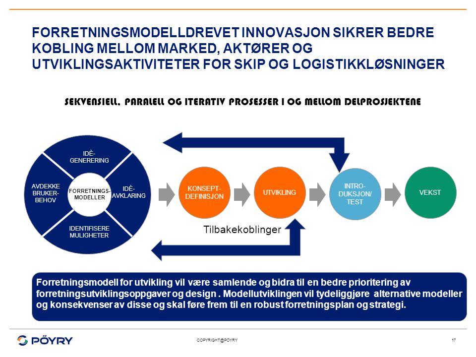 COPYRIGHT@PÖYRY FORRETNINGSMODELLDREVET INNOVASJON SIKRER BEDRE KOBLING MELLOM MARKED, AKTØRER OG UTVIKLINGSAKTIVITETER FOR SKIP OG LOGISTIKKLØSNINGER