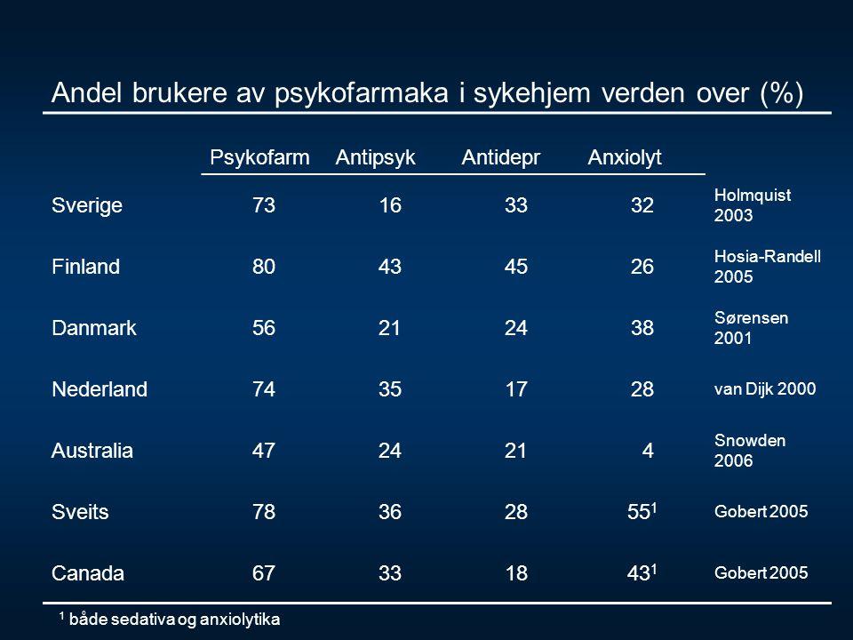 Andel brukere av psykofarmaka i sykehjem verden over (%) PsykofarmAntipsykAntideprAnxiolyt Sverige73163332 Holmquist 2003 Finland80434526 Hosia-Randel