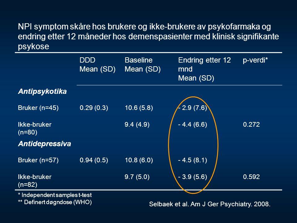 NPI symptom skåre hos brukere og ikke-brukere av psykofarmaka og endring etter 12 måneder hos demenspasienter med klinisk signifikante psykose DDD Mea