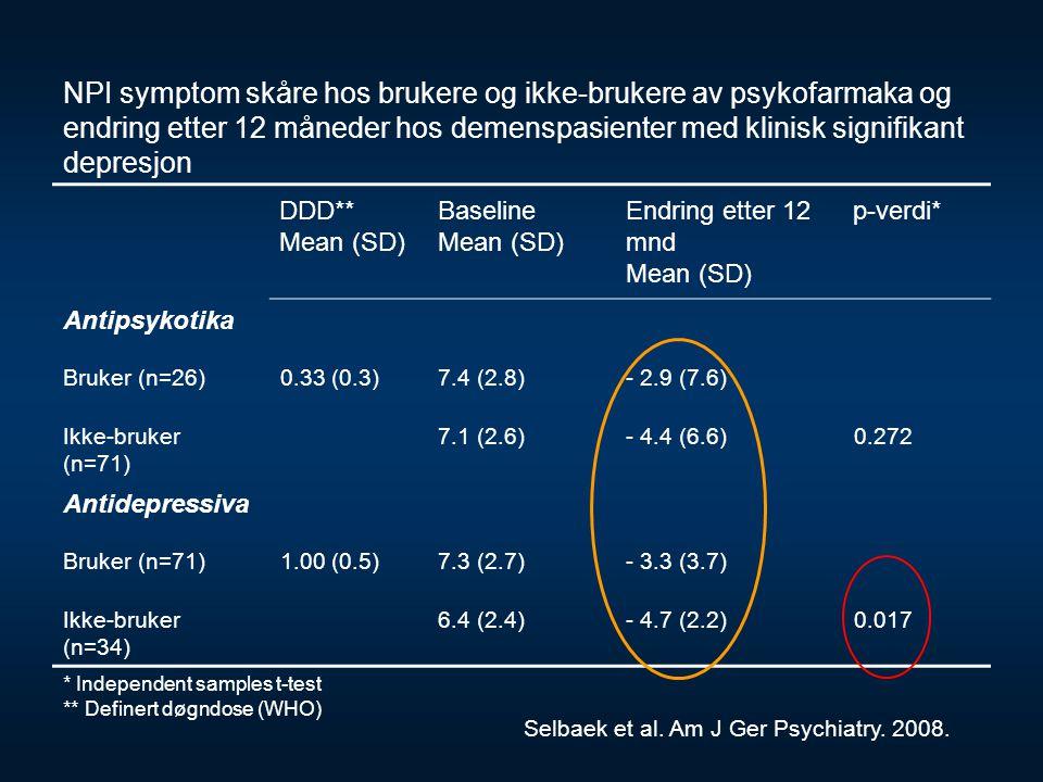 NPI symptom skåre hos brukere og ikke-brukere av psykofarmaka og endring etter 12 måneder hos demenspasienter med klinisk signifikant depresjon DDD**