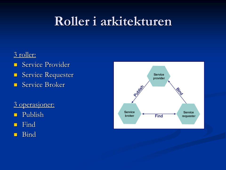 Roller i arkitekturen 3 roller:  Service Provider  Service Requester  Service Broker 3 operasjoner:  Publish  Find  Bind