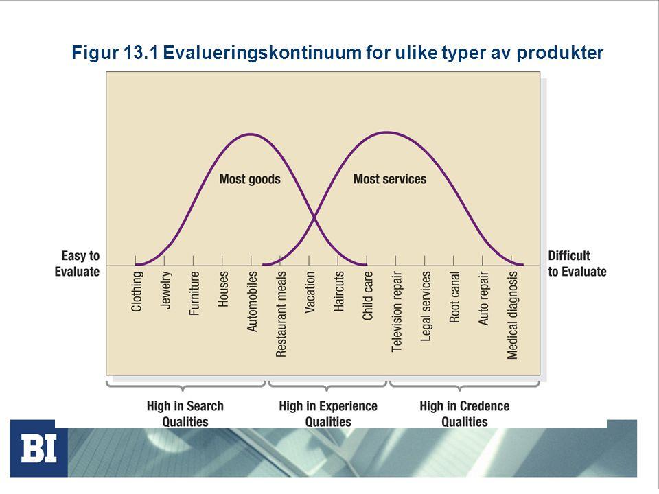 Figur 13.1 Evalueringskontinuum for ulike typer av produkter