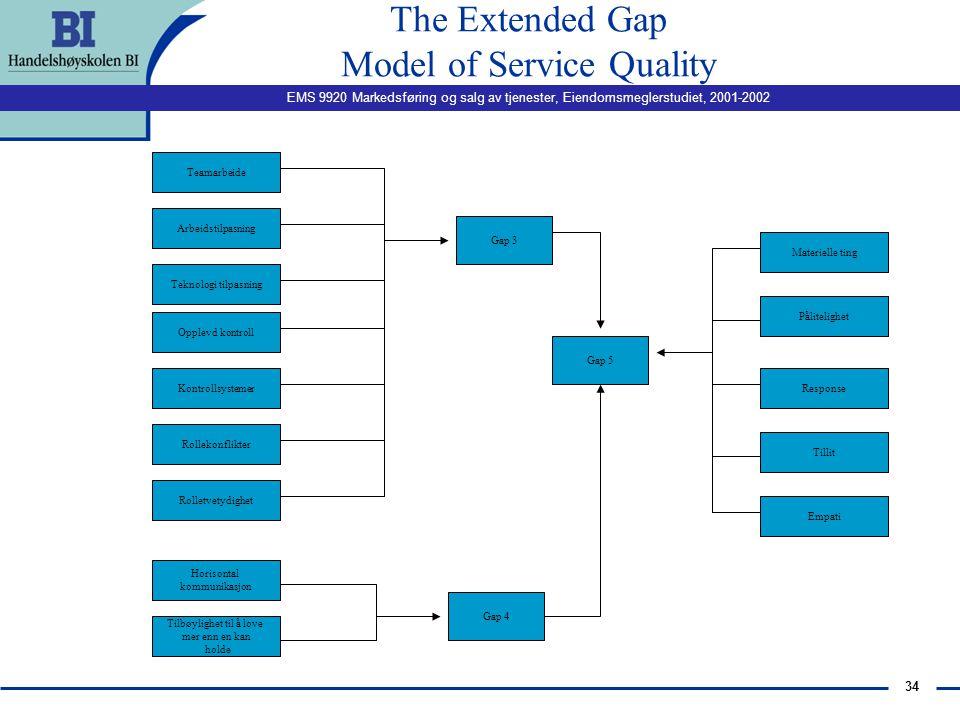 EMS 9920 Markedsføring og salg av tjenester, Eiendomsmeglerstudiet, 2001-2002 33 The Extended Gap Model of Service Quality Markedsorientering Kommunik
