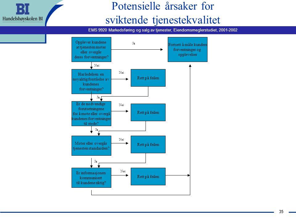 EMS 9920 Markedsføring og salg av tjenester, Eiendomsmeglerstudiet, 2001-2002 34 The Extended Gap Model of Service Quality Teamarbeide Arbeidstilpasni