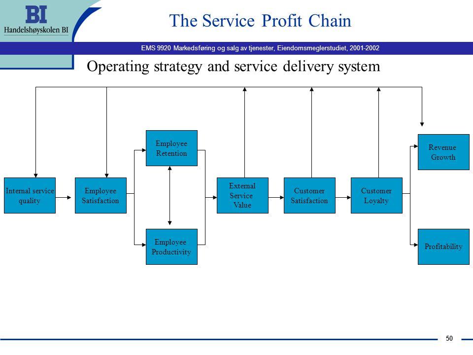 EMS 9920 Markedsføring og salg av tjenester, Eiendomsmeglerstudiet, 2001-2002 49 Sammenhengen mellom kvalitet, kundetilfredshet, lojalitet og lønnsomh