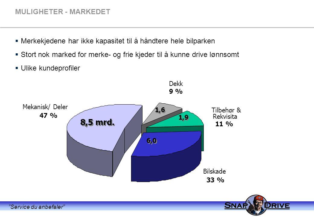 Service du anbefaler MULIGHETER - MARKEDET  Merkekjedene har ikke kapasitet til å håndtere hele bilparken  Stort nok marked for merke- og frie kjeder til å kunne drive lønnsomt  Ulike kundeprofiler Mekanisk/ Deler 47 % Bilskade 33 % Dekk 9 % Tilbehør & Rekvisita 11 % 8,5 mrd.