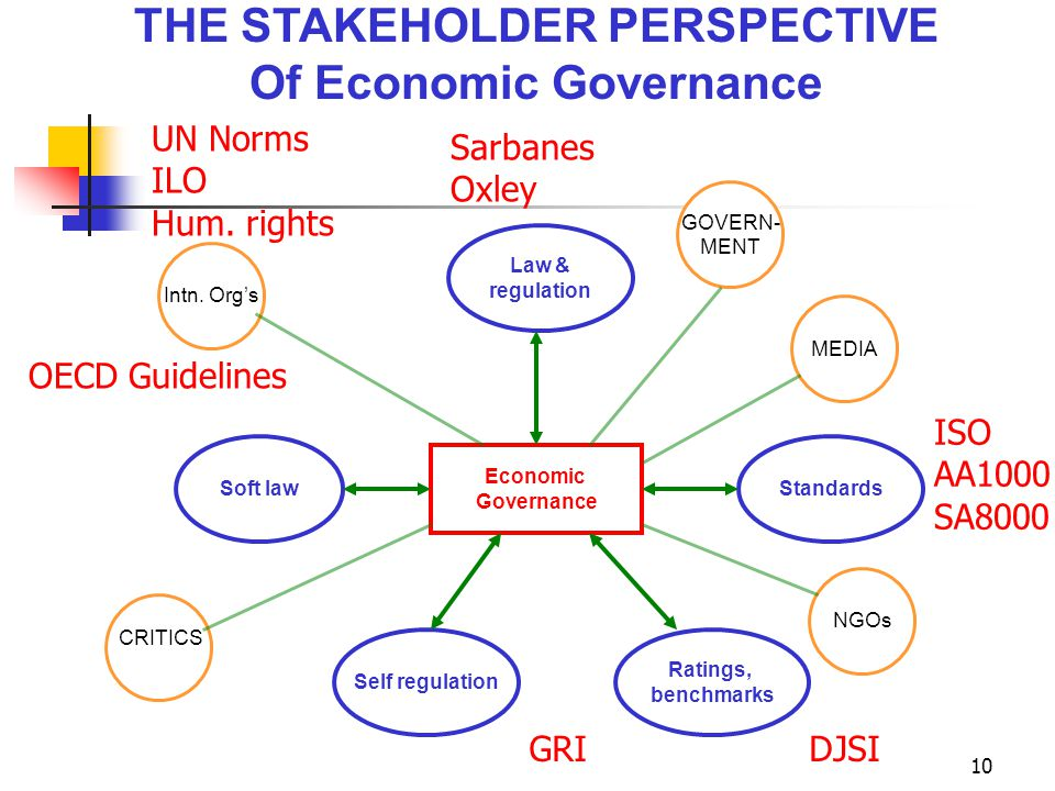 10 THE STAKEHOLDER PERSPECTIVE Of Economic Governance Law & regulation Standards Ratings, benchmarks Self regulation Soft law Economic Governance Intn.
